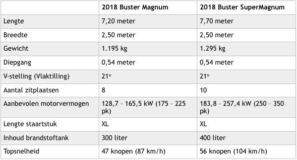 Magnum en SuperMagnum